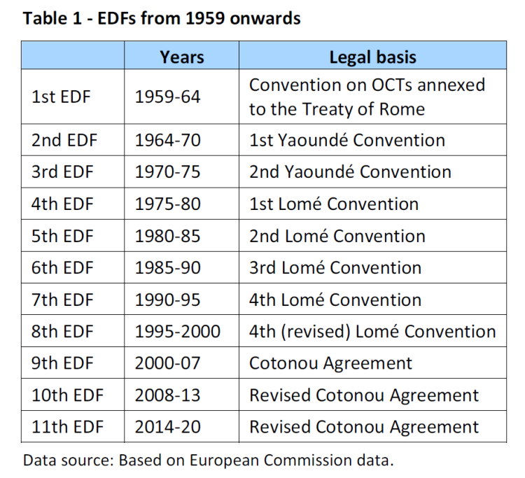 EDFs from 1959 onwards