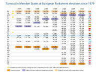 Turnout in Member States at European Parliament elections since 1979