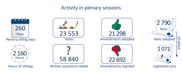 Activity in plenary sessions