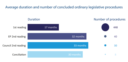 Average duration and number of concluded ordinary legislative procedures