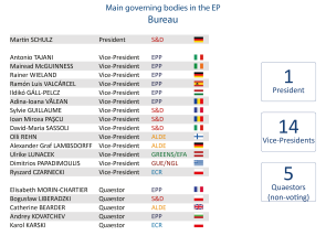 Main governing bodies in the EP - Bureau