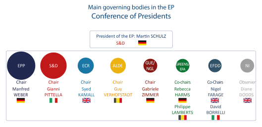 Main governing bodies in the EP - Conference of Presidents
