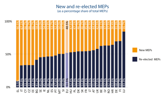 New and re-elected MEPs (as a percentage share of total MEPs)