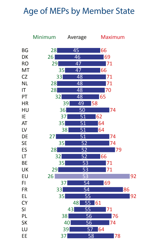 Age of MEPs by Member State | European Parliamentary