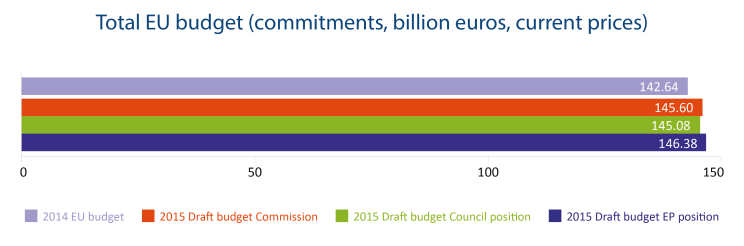 Total EU budget (commitments, billion euros, current prices)