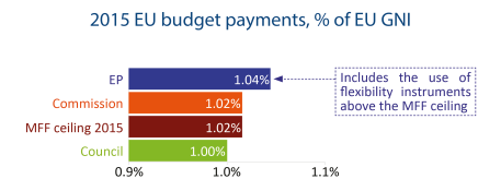 2015 EU budget payments, % of EU GNI