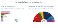 Size of the political groups and proportion of Members in each political group