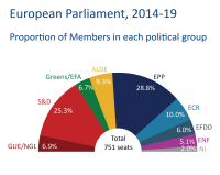 Proportion of Members in each political group