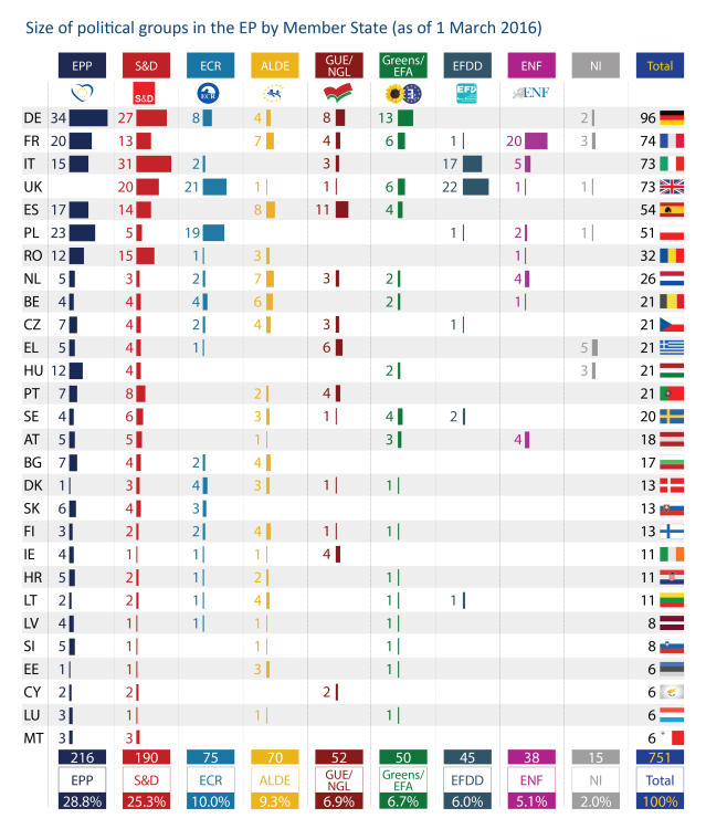Size of political groups in the EP by Member State (as of 1 March 2016)