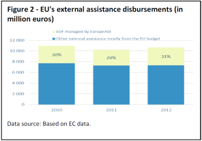 EU's external assistance disbursements (in million euros)