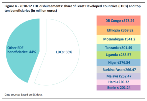 2010-12 EDF disbursements: share of Least Developed Countries (LDCs) and top ten beneficiaries (in million euros)