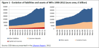 Evolution of liabilities and assets of MFIs 1998-2012 (euro area, € billion)