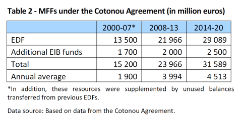 MFFs under the Cotonou Agreement (in million euros)
