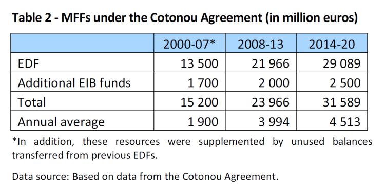 MFFs under the Cotonou Agreement (in million euros)