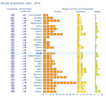 At-risk-of-poverty rates - 2014