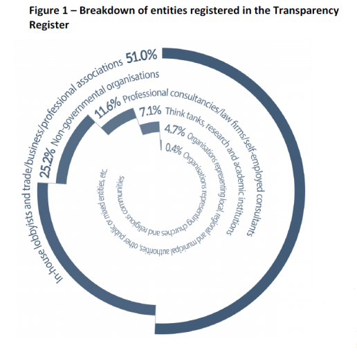 Breakdown of entities registered in the Transparency register
