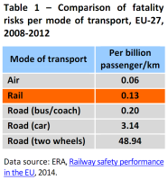 Comparison of fatality risks per mode of transport, EU-27, 2008-2012