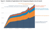 Evolution of registrations in the Transparency Register since its launch