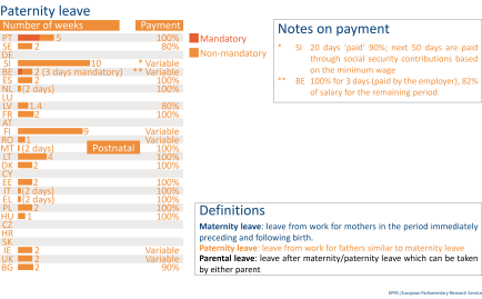 Paternity leave in the EU