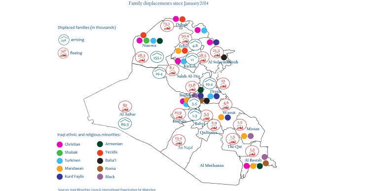 Iraq families displacements (1/01/2014-09/11/2014)