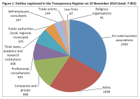 Entities registered in the Transparency Register on 19 November 2014 (total: 7 065)