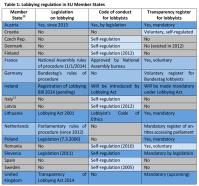 Lobbying regulation in EU Member States
