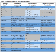 Lobbying regulation in EU Member States