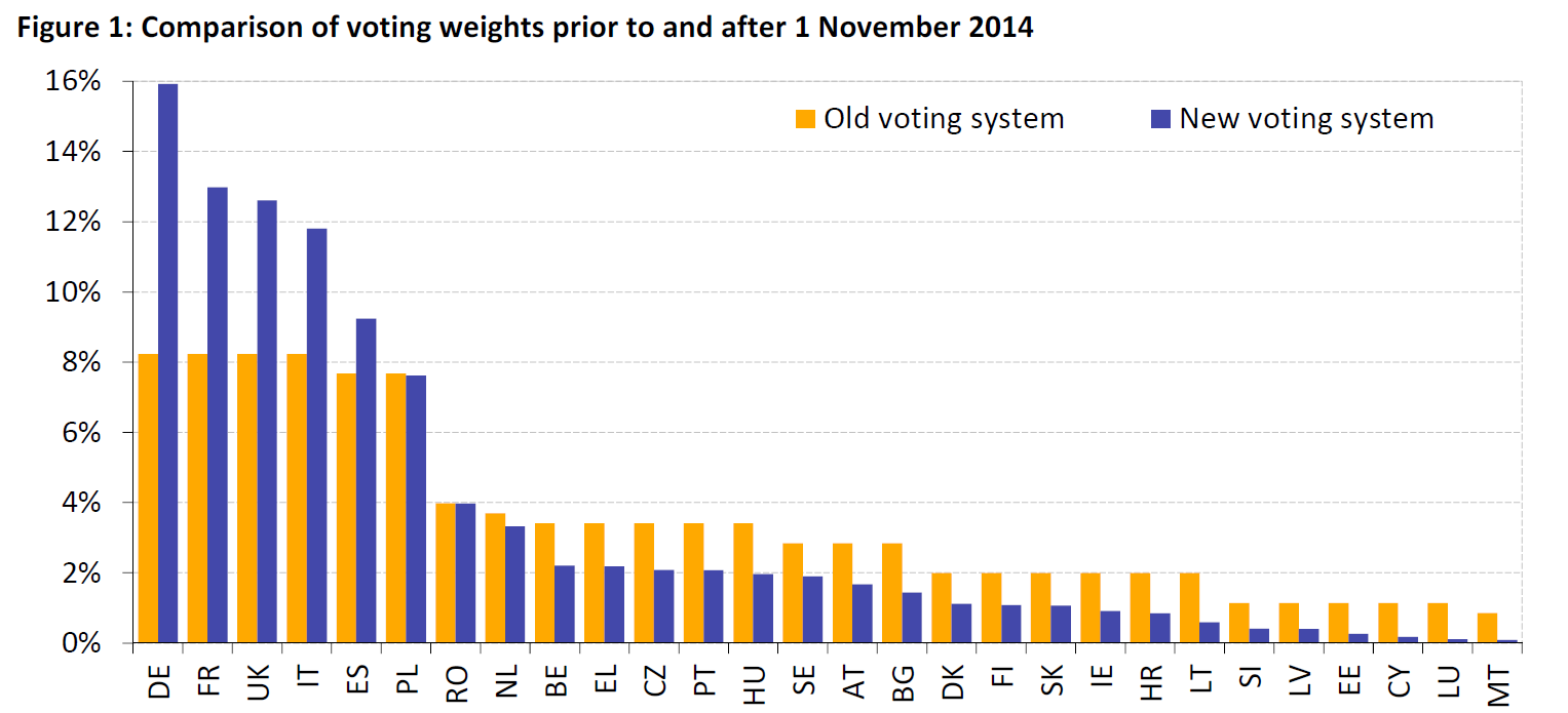Comparison of voting weights prior to and after 1 november 2014 comparison of voting weights prior to and after 1 november 2014 nvjuhfo Choice Image