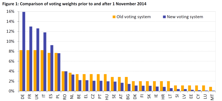 Comparison of voting weights prior to and after 1 November 2014