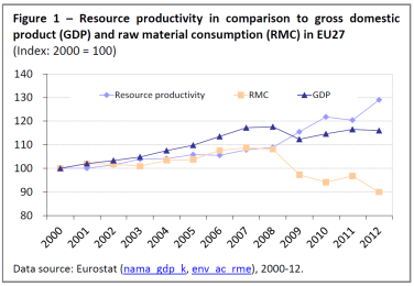 Resource productivity in comparison to gross domestic product (GDP) and raw material consumption (RMC) in EU27