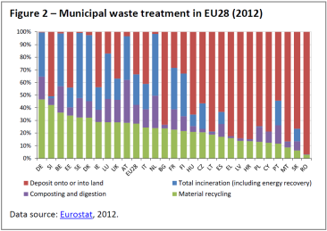 Municipal waste treatment in EU28 (2012)