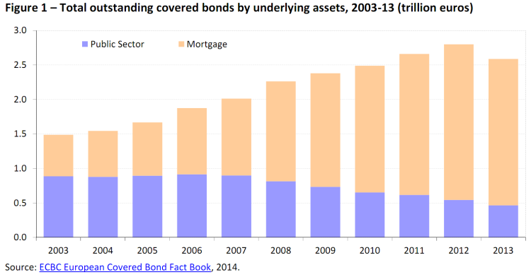Total outstanding covered bonds by underlying assets, 2003-13 (trillion euros)