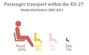 Passenger transport within the EU 27