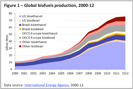 Global biofuels production, 2000-12