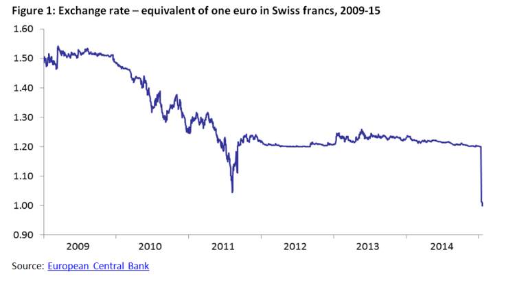 The Swiss Decision To Discontinue The Exchange Rate Ceiling