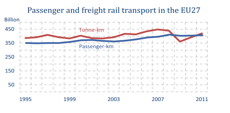 Passenger and freight rail transport in the EU27
