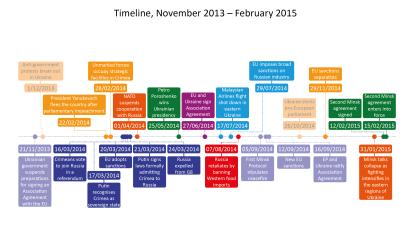 Ukraine Crisis: Timeline, November 2013 – February 2015