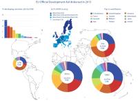 EU Official Development Aid disbursed in 2013
