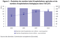 Évolution du nombre total d'exploitations agricoles et du nombre d'exploitations biologiques dans l'UE (27)