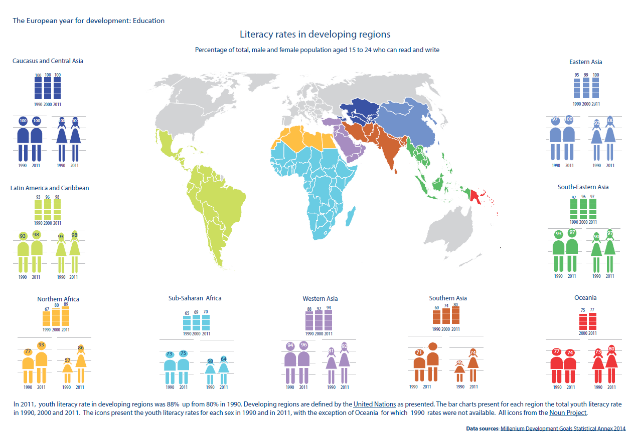 literacy rates India faces a large gender divide when it comes to literacy rates.