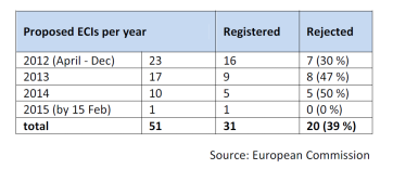 Proposed ECIs per year