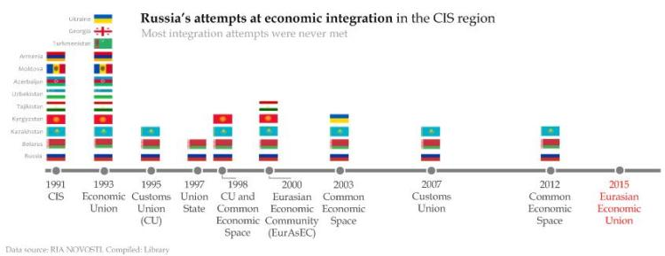Russias attempts at economic integration in the CIS region