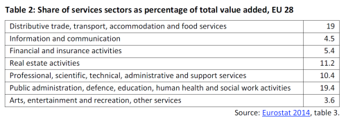 Share of services sectors as percentage of total value added, EU 28