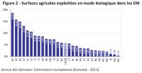Surfaces agricoles exploitées en mode biologique dans les EM