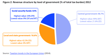 Revenue structure by level of government (% of total tax burden) 2012