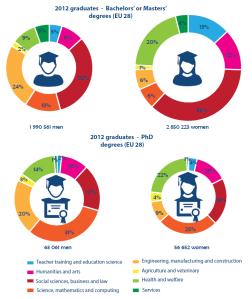 2012 graduates - Bachelors' or Masters' degrees (EU 28)
