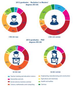 2012 graduates - Bachelors' or Masters' degrees (EU 28)