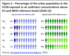 Percentage of the urban population in the EU28 exposed to air pollutant concentrations above EU and WHO reference levels (2010-12)