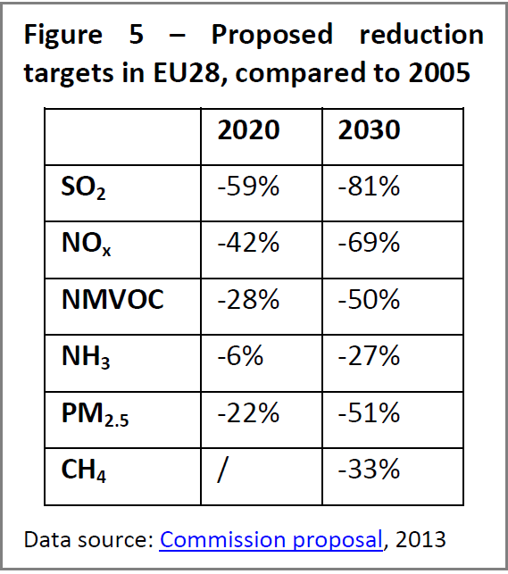 Proposed reduction targets in EU28, compared to 2005