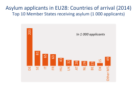 Asylum applicants in EU28: Countries of arrival (2014) Top 10 Member States receiving asylum (1000 applicants)